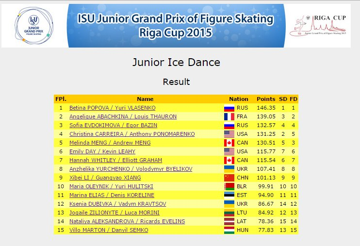 2 Riga Ice Dance results