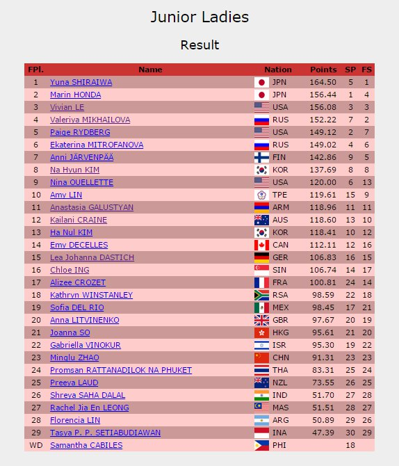 3 USA Ladies result