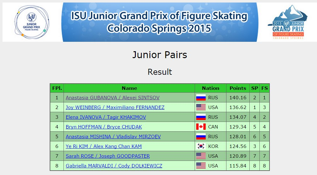 3 USA Pairs result
