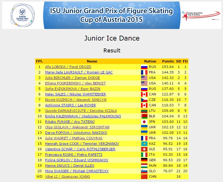 4 JGP Linz Ice Dance Result