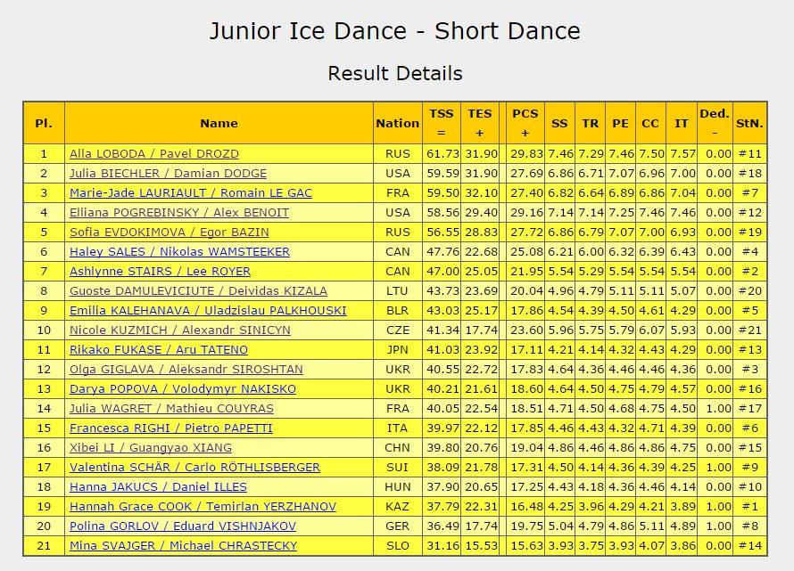 4 Litz Ice Dance SP
