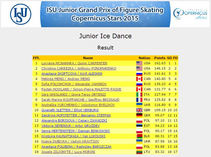 5 JGP Poland Dance Result