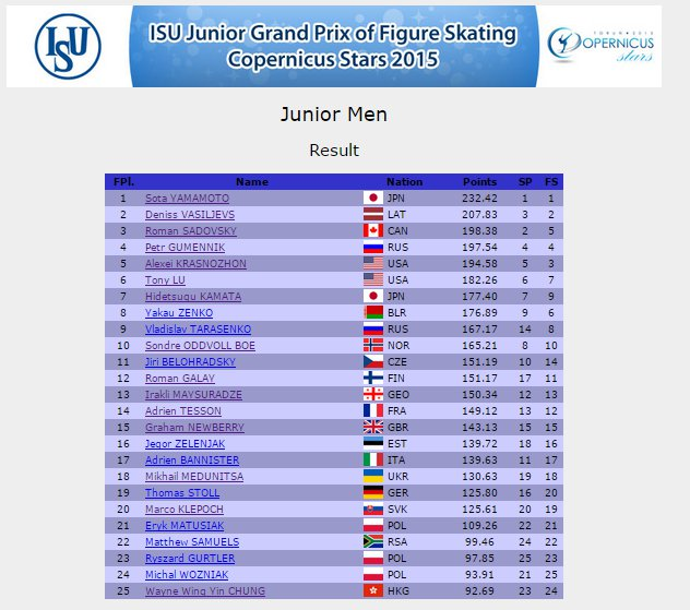 5 JGP Poland Men results