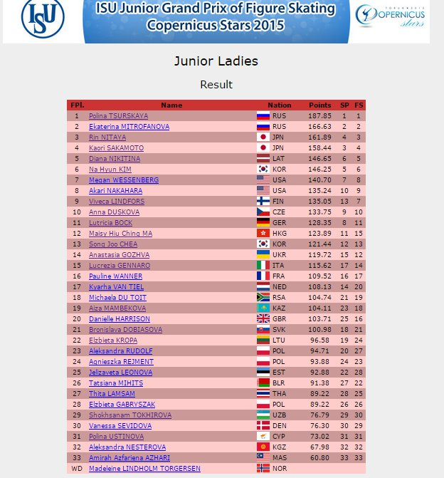 5 JPG Poland Ladies Result