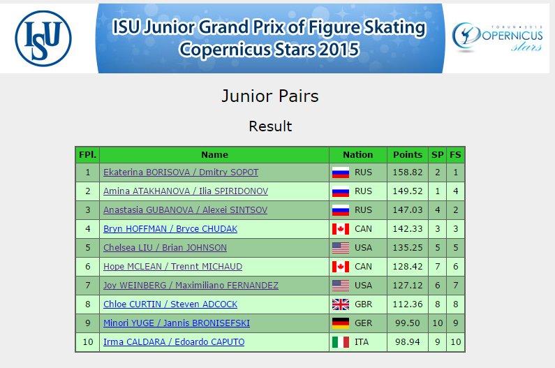 5 JPG Poland Pairs Result