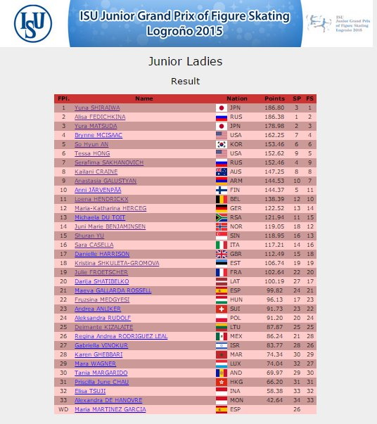 6 JGP Spain Ladies Result