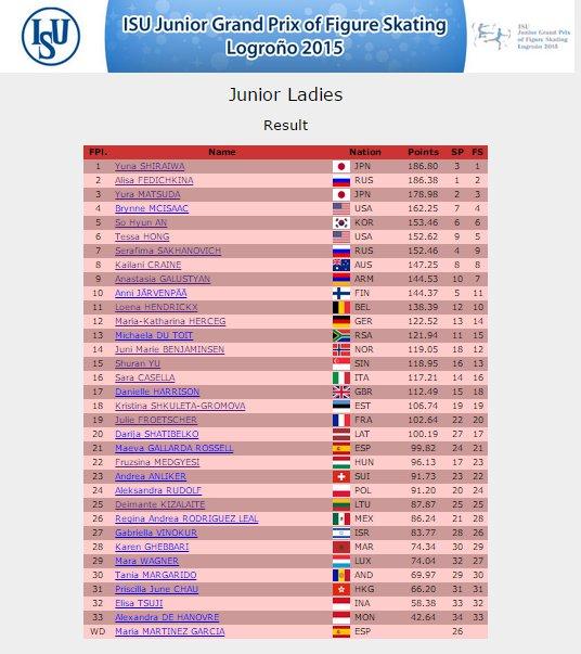 6 JGP Spain Ladies Result