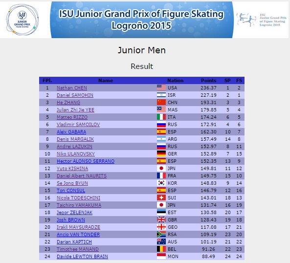 6 JGP Spain Men Results