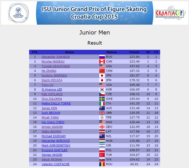 7 JGP Zagreb Men Results