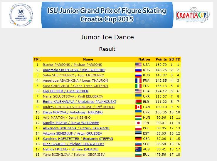 7 JGP Zagreb dance Results