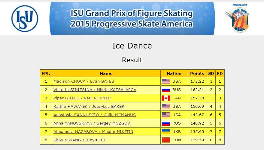 1 USA Dance Result