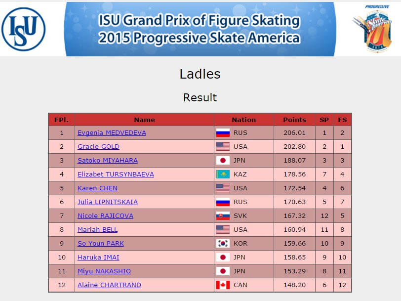 1 USA Ladies Results