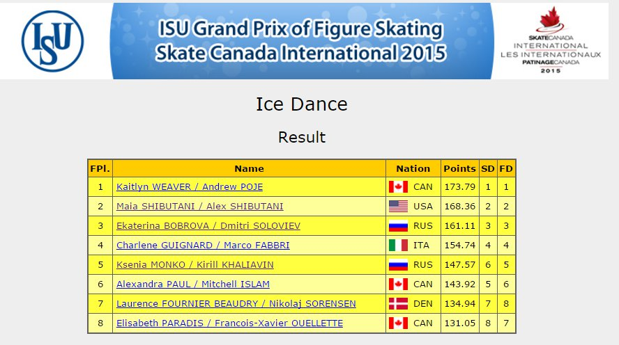 2 Canada GP Dance results