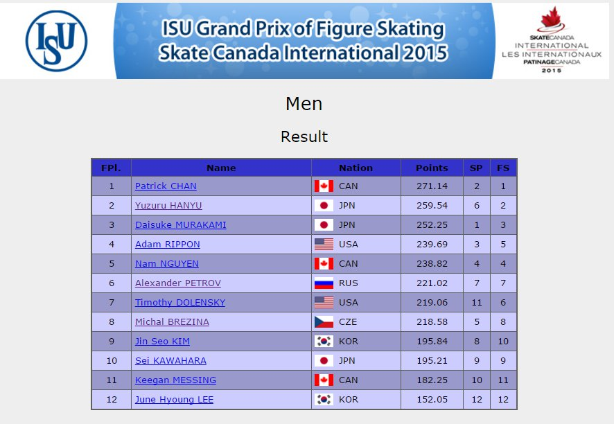 2 Canada GP Men Result