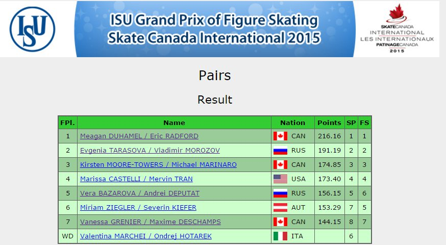 2 Canada GP Pairs Results