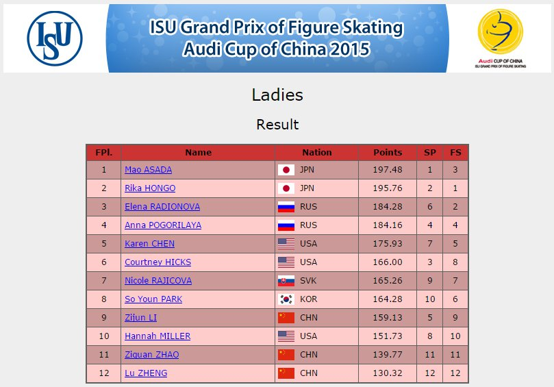3 GP China Ladies Results
