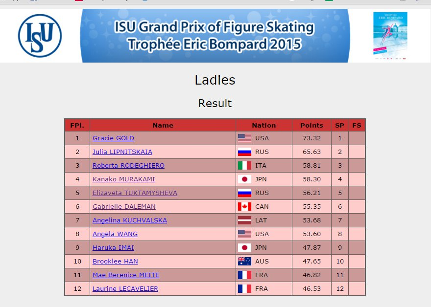 4 France GP Ladies SP